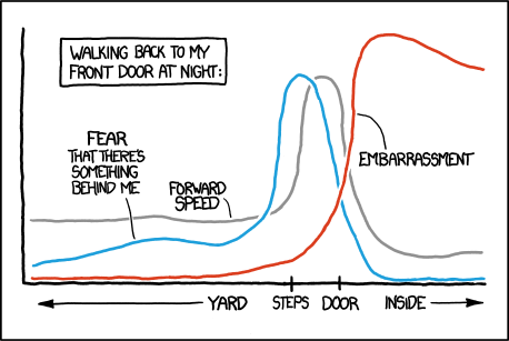 Source: http://xkcd.com/1064/ There's even a package to make your figured in XKCD fashion! How awesome is that!??!??! http://stackoverflow.com/questions/12675147/how-can-we-make-xkcd-style-graphs-in-r